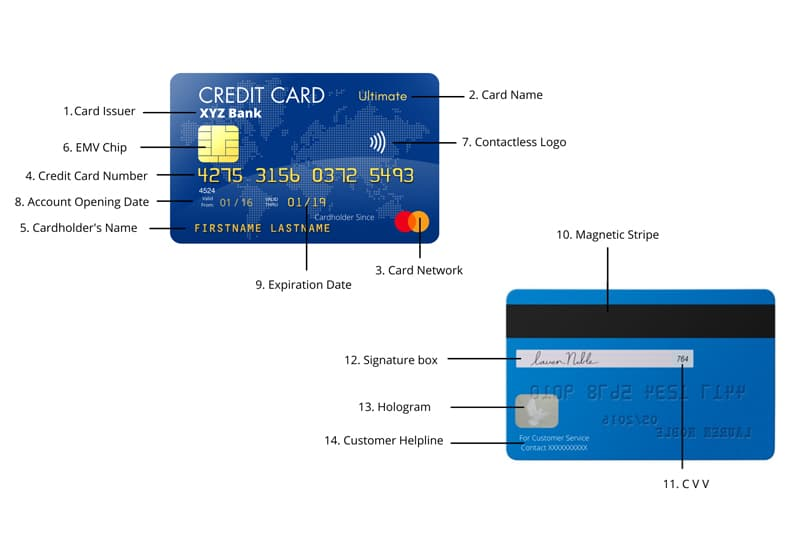 What Do All the Symbols / Numbers On Your Credit Card Mean?